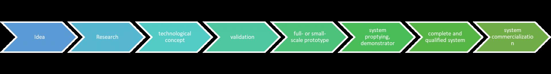 chaîne de valeur des projets